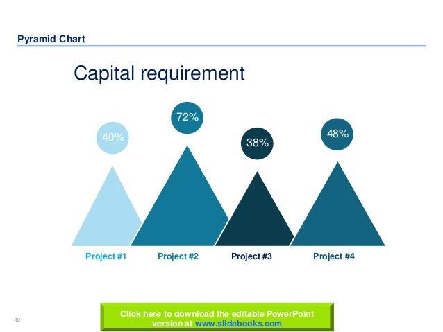 42 www.slidebooks.com42 Pyramid Chart 72% 40% 38% 48% Capital requirement Project #1 Project #2 Project #3 Project #4 Clic...