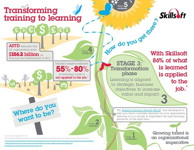 Stage  Transforming training to learning  5  th  er e?  OPTIMIZED  ASTD estimates that  U.S. organizations spent   learnin...