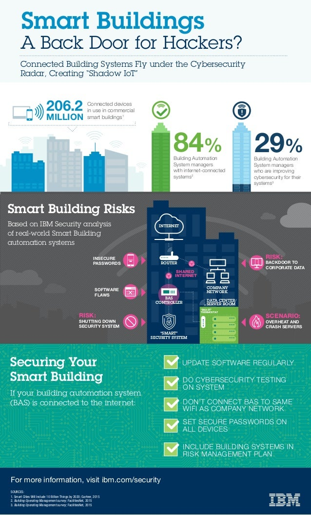 29%Building Automation System managers who are improving cybersecurity for their systems3 A Back Door for Hackers? Smart B...