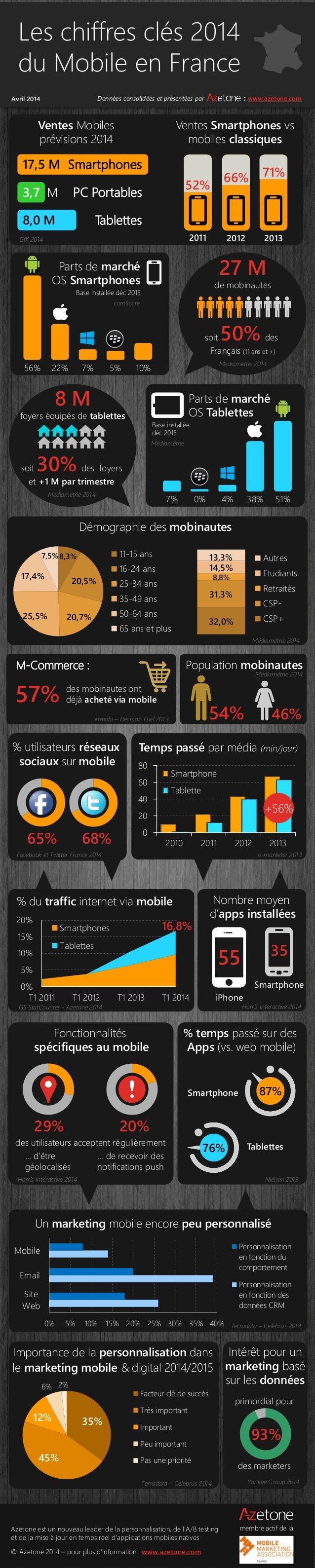 Parts de marché OS Smartphones 56% 22% 7% 10%5% 0% 5% 10% 15% 20% T1 2011 T1 2012 T1 2013 T1 2014 % du traffic internet vi...