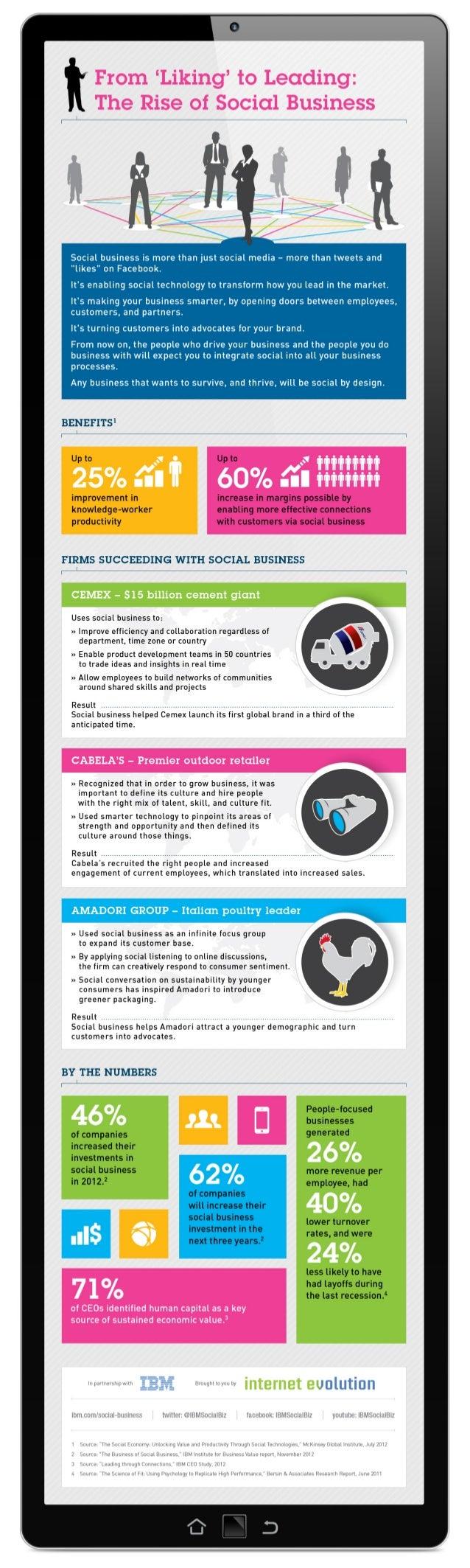 Infographic social amadori