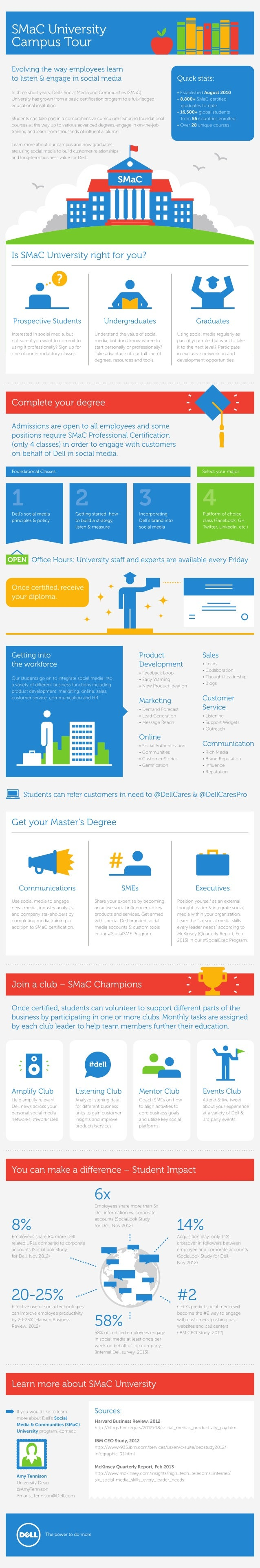 Infographic: Social Media and Community University at Dell