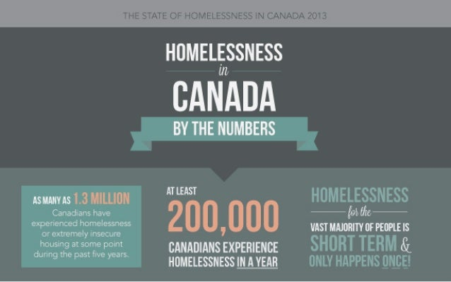 Homelessness in Canada: By the Numbers