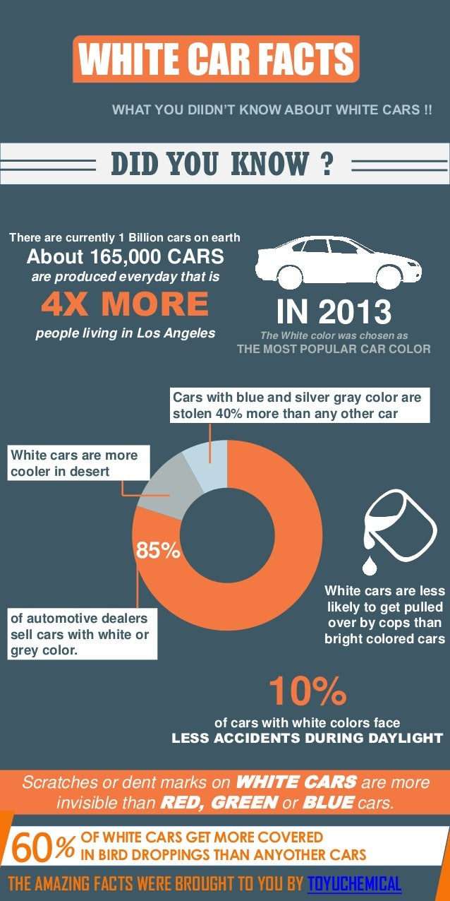 Infographic: Interesting Facts About White Cars