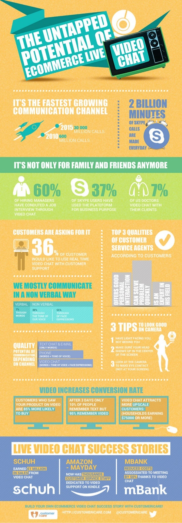 [Infographics] The untapped potential of ecommerce video chat