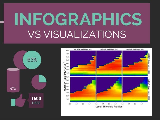 VS VISUALIZATIONS INFOGRAPHICS 63% LIKES 1500 47%