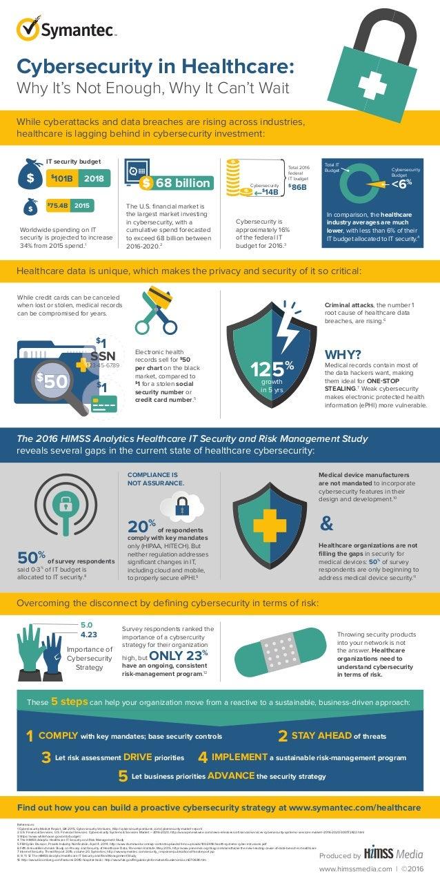 Infographic Symantec Healthcare It Security Risk