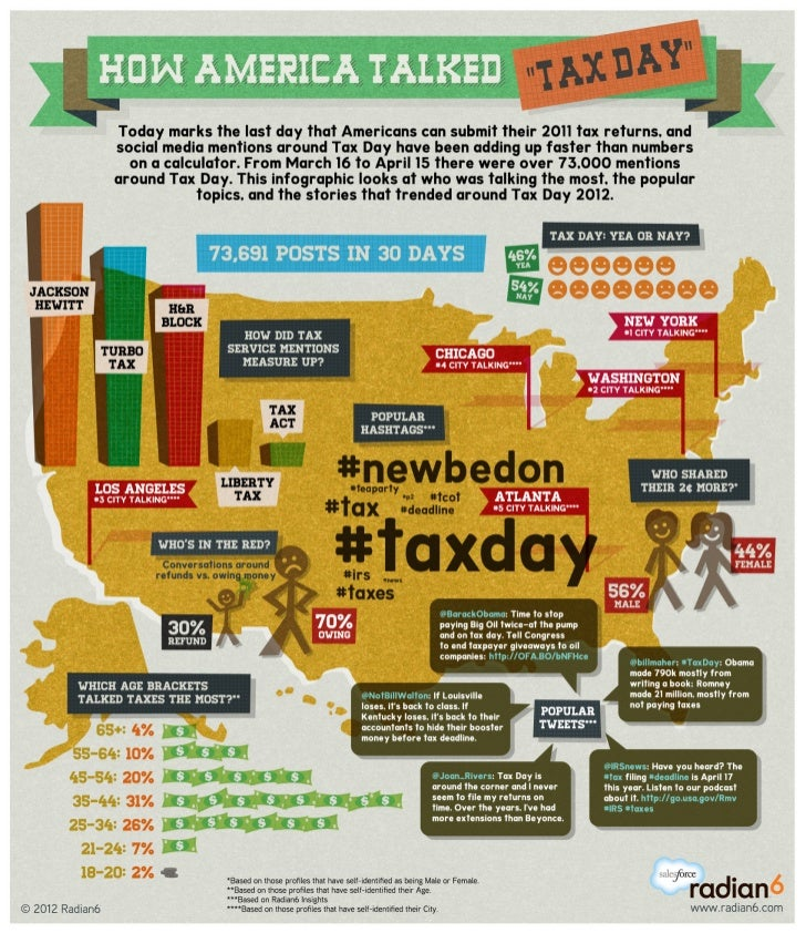 """How America Talked """"Tax Day"""" Infographic"""