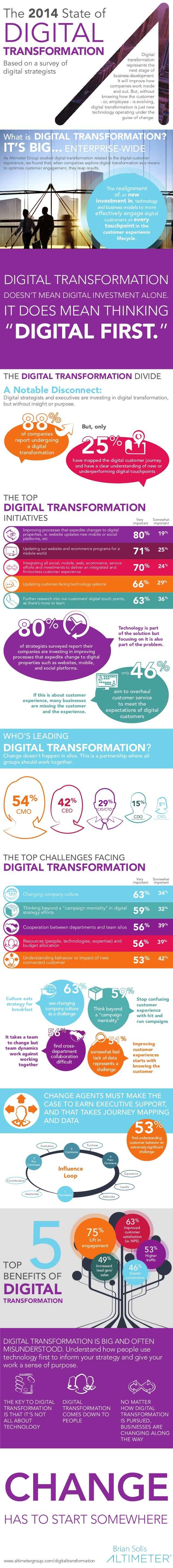 Digital  transformation  represents the  next stage of  business development.  It will improve how  companies work inside ...