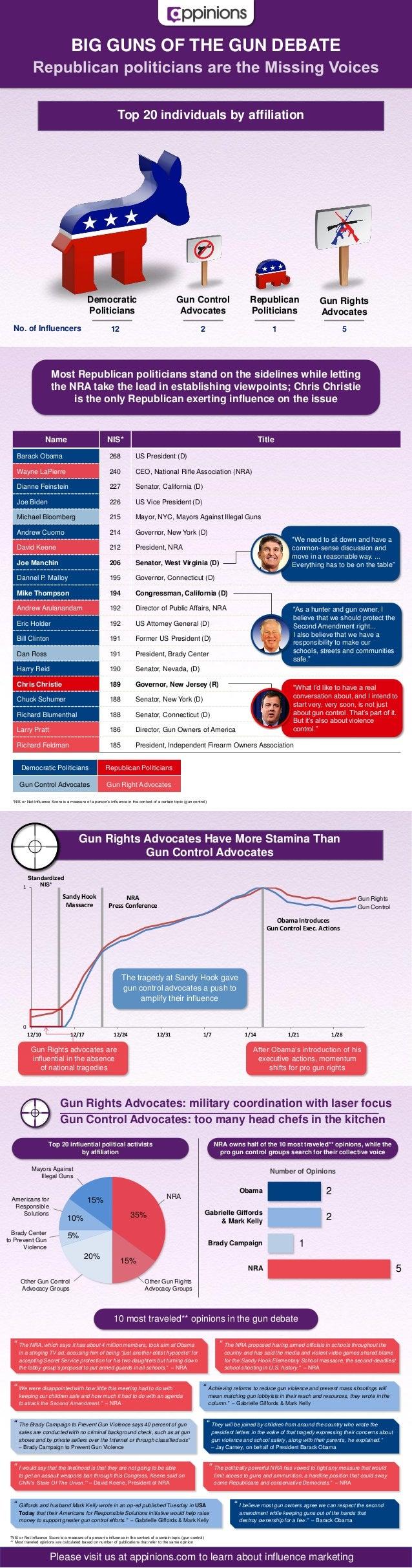 BIG GUNS OF THE GUN DEBATE                                                               Top 20 individuals by affiliation...