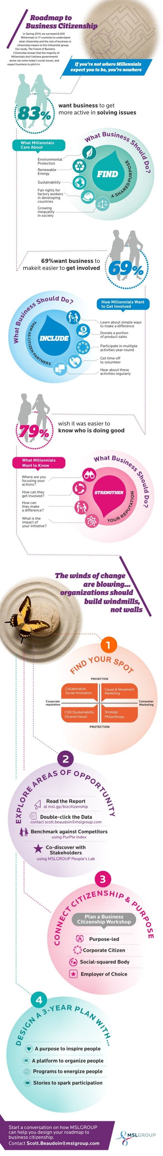 Infographic: The Roadmap to Business Citizenship