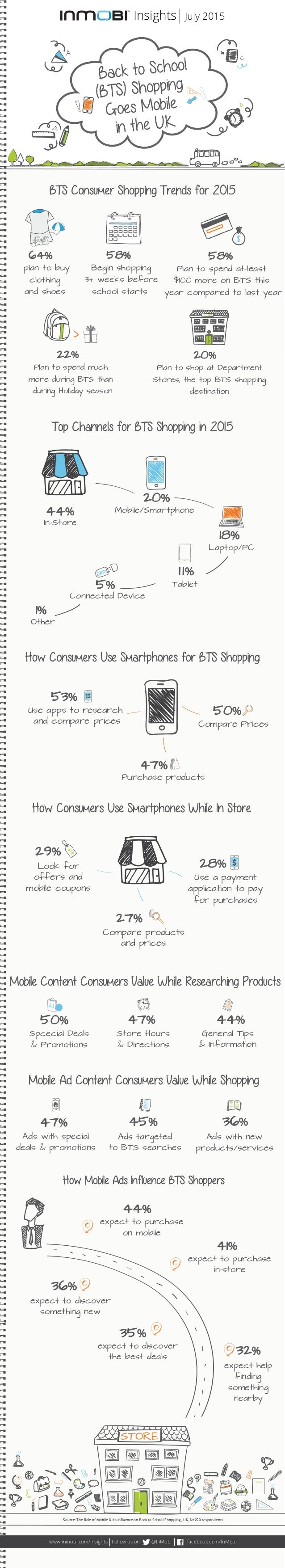 BTS Consumer Shopping Trends for 2015 Top Channels for BTS Shopping in 2015 How Consumers Use Smartphones for BTS Shopping...