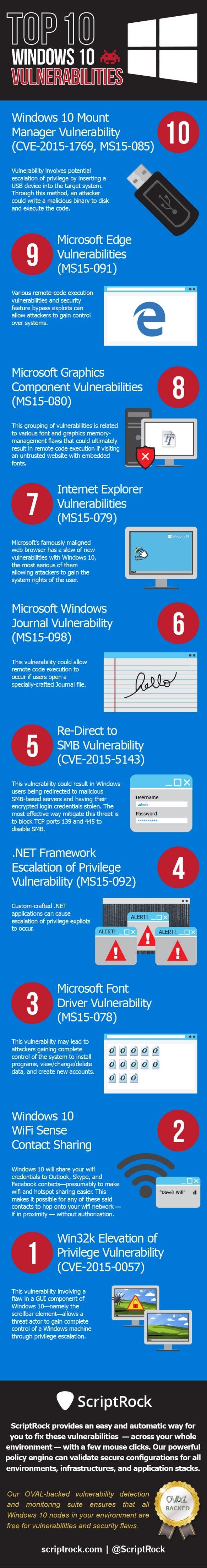 Top 10 Windows Ten Vulnerabilities - Infographic