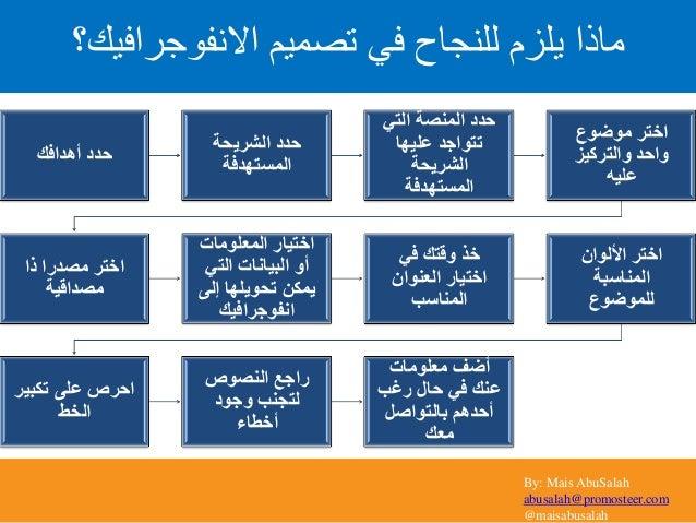 By: Mais AbuSalah abusalah@promosteer.com @maisabusalah االنفوجرافيك؟ تصميم في للنجاح يلزم ماذا أهدافك حدد...