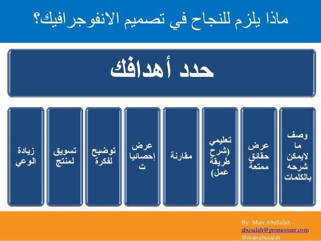 By: Mais AbuSalah abusalah@promosteer.com @maisabusalah أهدافك حدد زيادة الوعي تسويق لمنتج توضيح لفكرة عر...