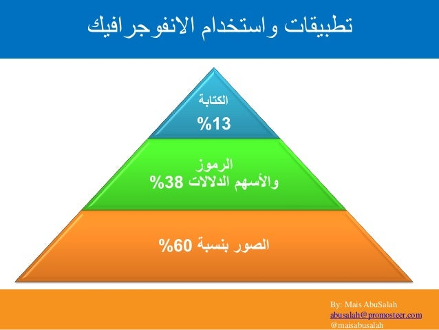 By: Mais AbuSalah abusalah@promosteer.com @maisabusalah الكتابة 13% الرموز واألسهمالدالالت38% بنسبة الصور60% ...