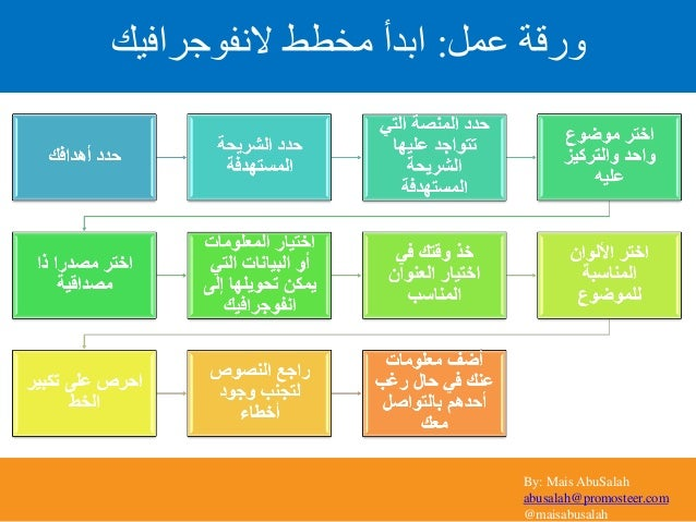 By: Mais AbuSalah abusalah@promosteer.com @maisabusalah عمل ورقة:النفوجرافيك مخطط ابدأ