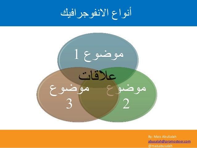 By: Mais AbuSalah abusalah@promosteer.com @maisabusalah االّف٘ظشافٞل أّ٘اع ٍ٘ظ٘ع1 ٍ٘ظ٘ع 2 ٍ٘ظ٘ع 3 ػالقاخ