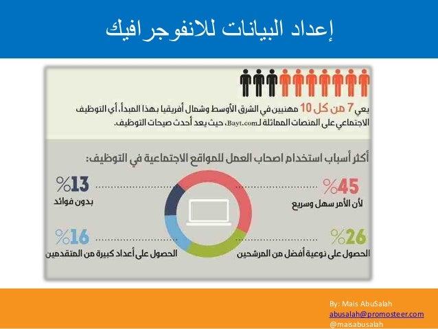 By: Mais AbuSalah abusalah@promosteer.com @maisabusalah ىالّف٘ظشافٞل اىثٞاّاخ إػذاد