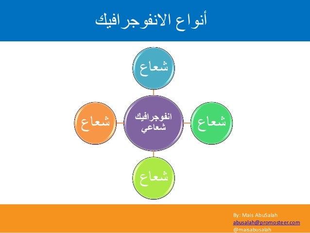 By: Mais AbuSalah abusalah@promosteer.com @maisabusalah االّف٘ظشافٞل أّ٘اع أفٛعشاف١ه ٟشؼبػ شعاع شعاع شعاع ...