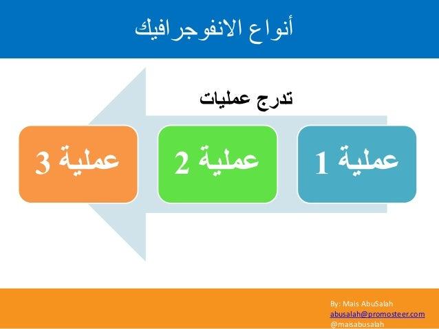 By: Mais AbuSalah abusalah@promosteer.com @maisabusalah االّف٘ظشافٞل أّ٘اع ػٍّ١خ1ػٍّ١خ2ػٍّ١خ3 ػٍّ١بد رذسط