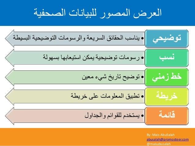 By: Mais AbuSalah abusalah@promosteer.com @maisabusalah اىصؽفٞح ىيثٞاّاخ اىَص٘س اىؼشض •اىثضٞطح اىر٘ظٞؽٞح ٗاىش...