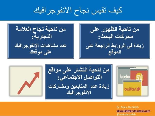 By: Mais AbuSalah abusalah@promosteer.com @maisabusalah االّف٘ظشافٞل ّعاغ ذقٞش مٞف ٍٝػ اٌظٙٛس ٔبؽ١خ ِٓ اٌجؾ...