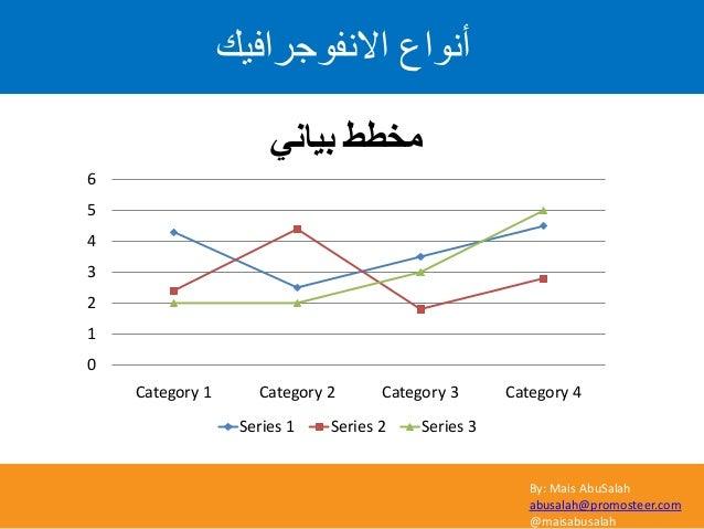 By: Mais AbuSalah abusalah@promosteer.com @maisabusalah 0 1 2 3 4 5 6 Category 1 Category 2 Category 3 Category 4 ٟٔث١ب ...