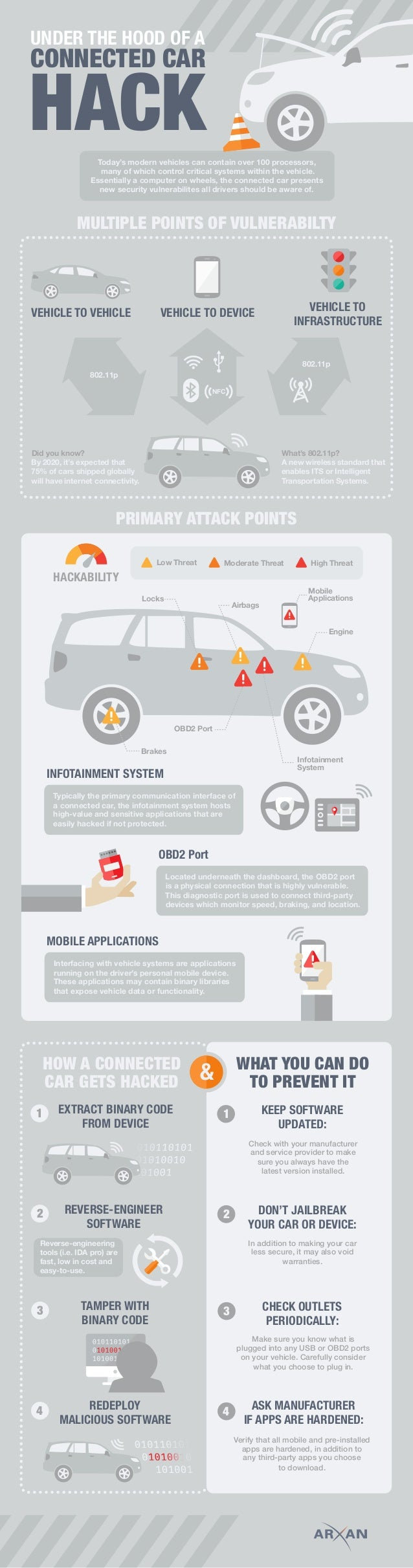 CONNECTED CAR HACK UNDER THE HOOD OF A new security vulnerabilites all drivers should be aware of. Today's modern vehicles...