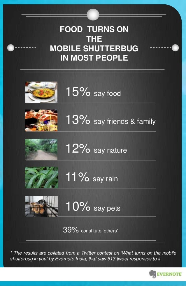 FOOD TURNS ON THE MOBILE SHUTTERBUG IN MOST PEOPLE * The results are collated from a Twitter contest on 'What turns on the...