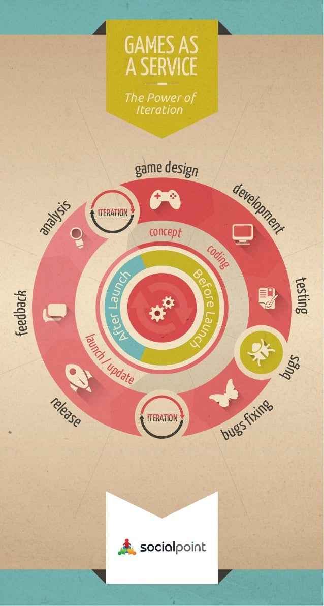 GAMES AS A SERVICE The Power of Iteration  is  dev elo  ITERATION  ent pm  ana lys  game design  concept  co  La fter unch...