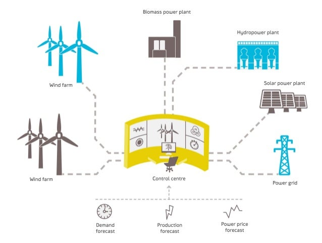 Statkraft S Virtual Power Plant In Germany