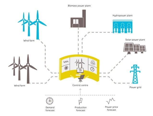 Statkraft S Virtual Power Plant In Germany