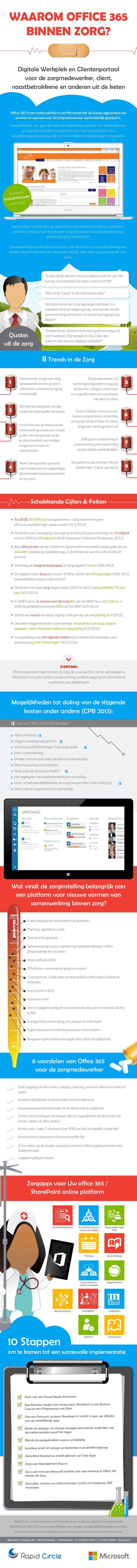 Waarom Office 365 binnen Zorg? Digitale Werkplek en Clientenportaal voor de zorgmedewerker, client, naastbetrokkene en and...