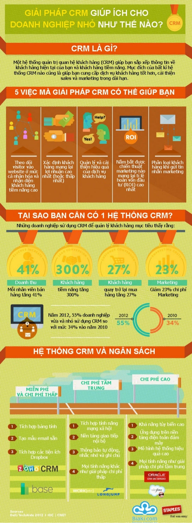 [Infographic] What is CRM-BiakiCRM