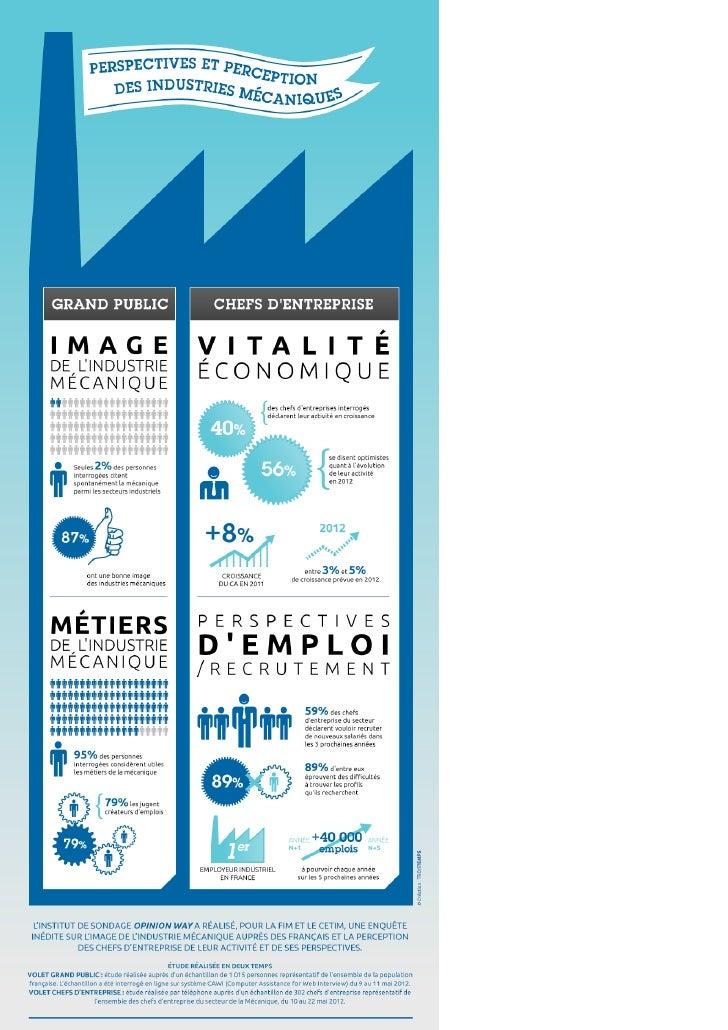 Perspectives et perception des industries mécaniques (infographie)