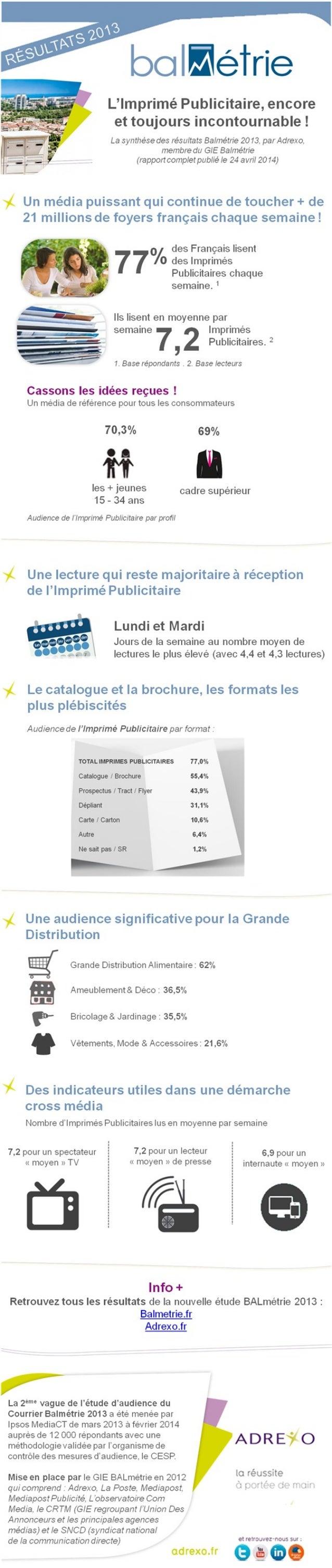 Infographie - L'imprimé Publicitaire : encore et toujours incontournable ! - Adrexo
