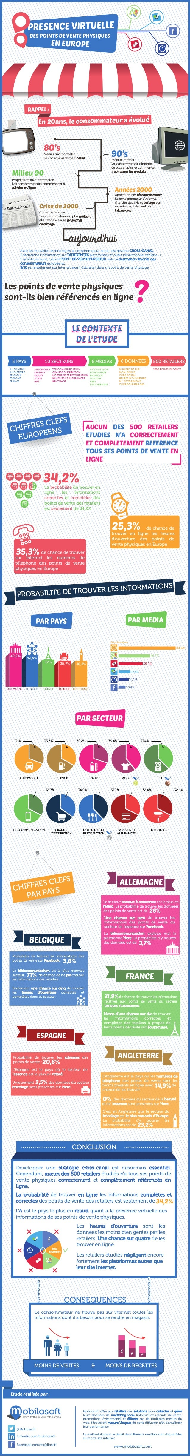 34,2% 5 PAYS 10 SECTEURS 500 RETAILERS6 MEDIAS 6 DONNEES ALLEMAGNE ANGLETERRE BELGIQUE ESPAGNE FRANCE AUTOMOBILE ESSENCE B...