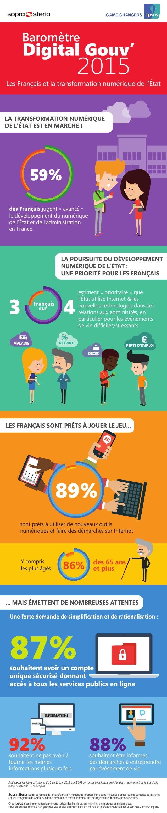 des Français jugent « avancé » le développement du numérique de l'État et de l'administration en France LA TRANSFORMATION ...
