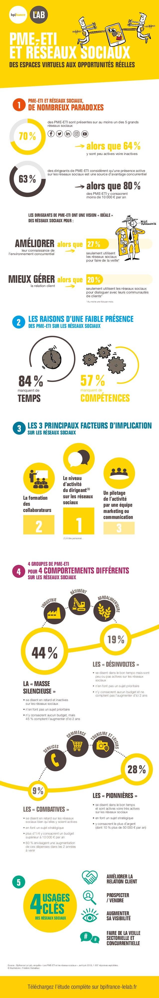 PME-ETI ET RÉSEAUX SOCIAUX DES ESPACES VIRTUELS AUX OPPORTUNITÉS RÉELLES Source : Bpifrance Le Lab, enquête « Les PME-ETI ...