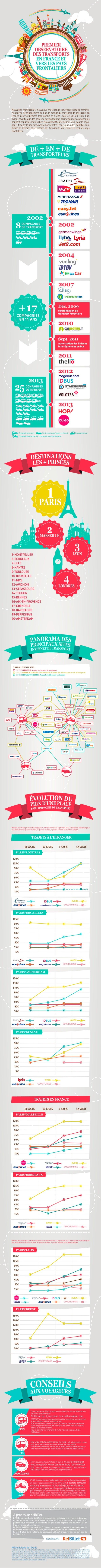 [Infographie] 1er Observatoire des Transports de Passagers en France et vers les pays frontaliers