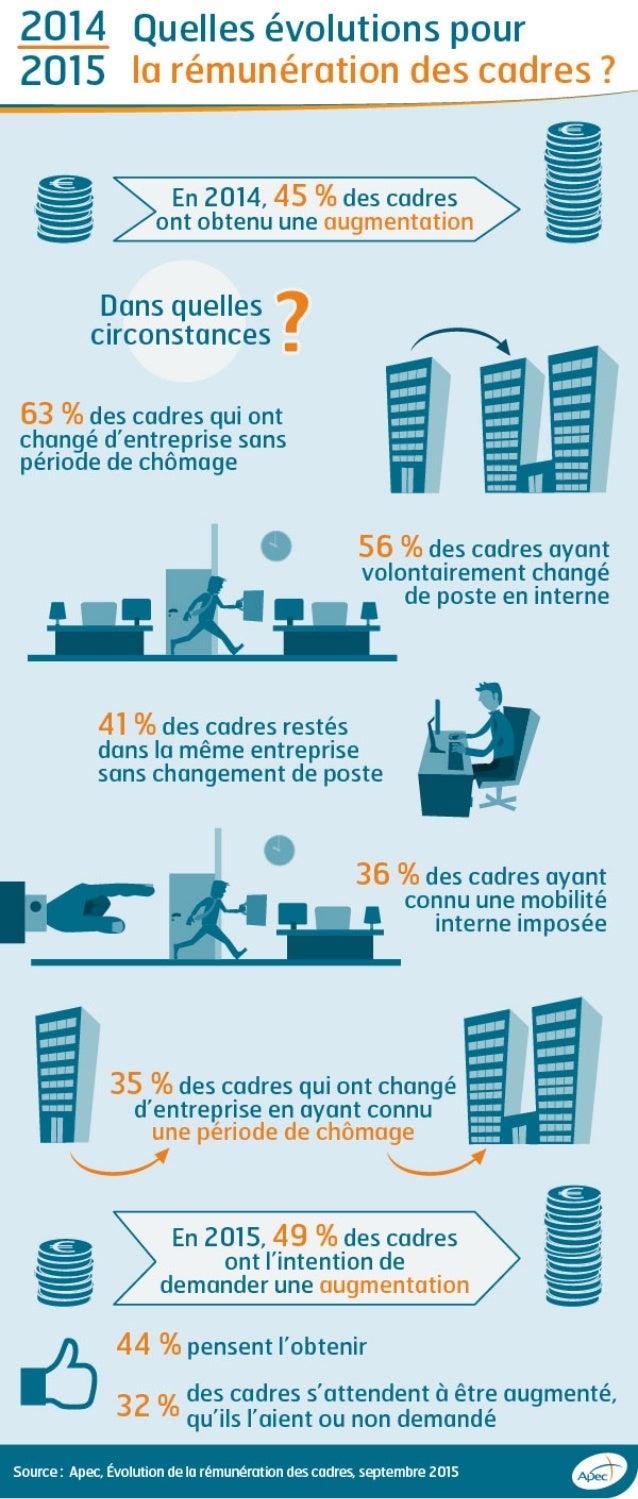 Infographie Apec - 2014-2015 : Quelles évolutions pour la rémunérations des cadres ?