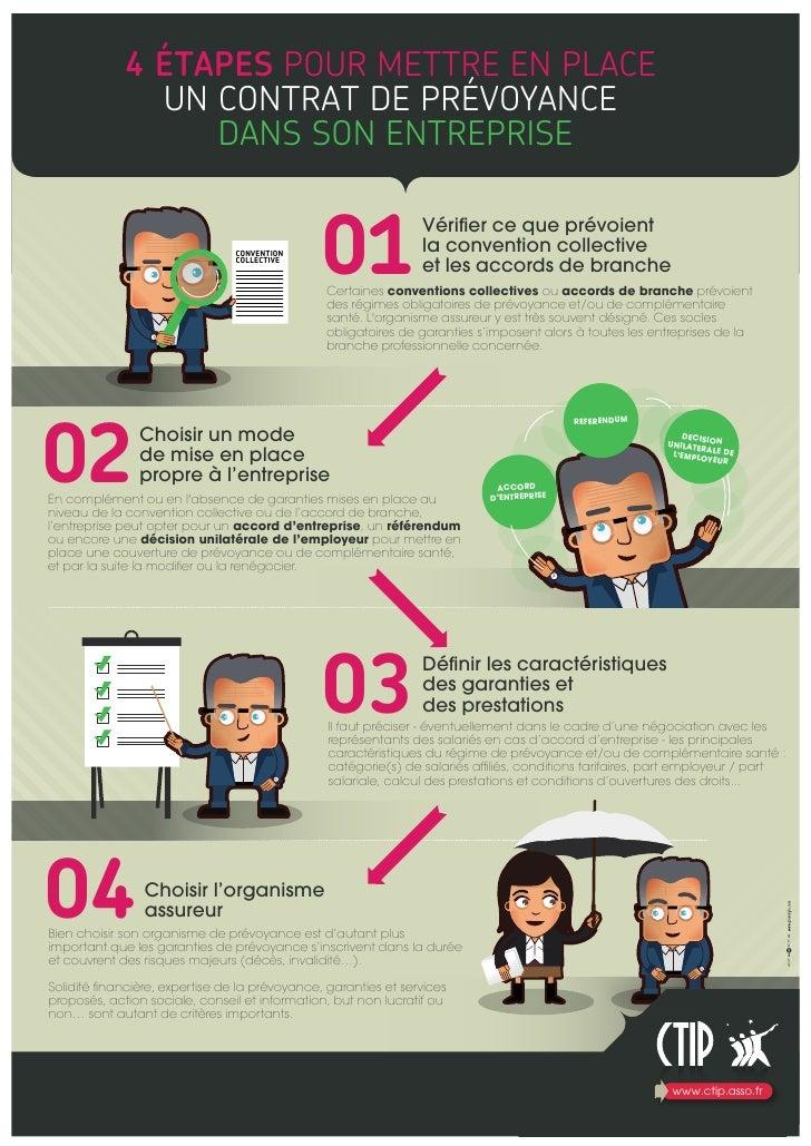 infographie  4  u00e9tapes pour mettre en place un contrat de pr u00e9voyance