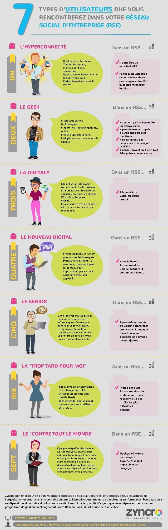 Infographie: 7 types d utilisateurs de votre rse