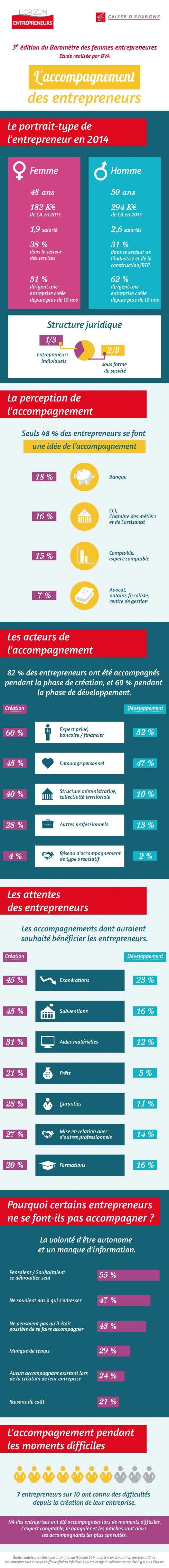 Infographie barometre-femmes-entrepreneures-2014