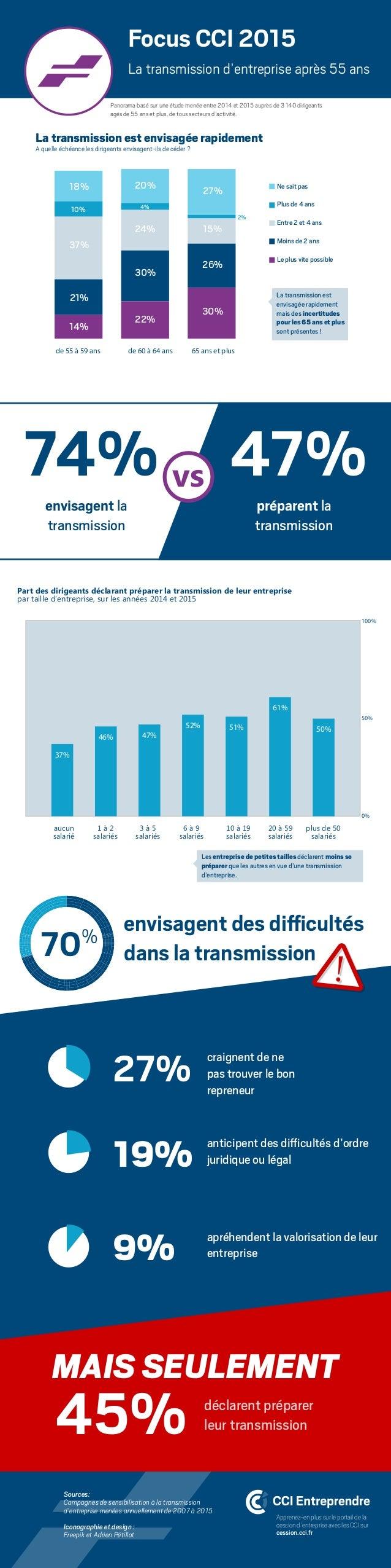 74% 47%envisagent la transmission préparent la transmission vs craignent de ne pas trouver le bon repreneur 27% anticipent...