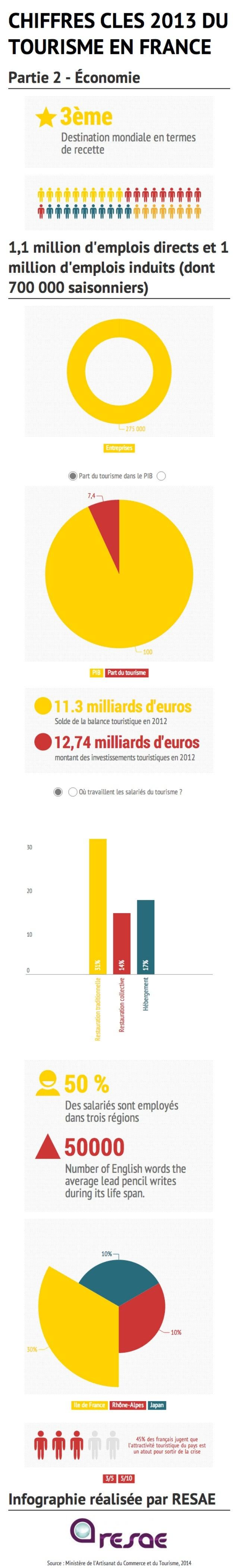 [Infographie] Chiffres clés du tourisme français en 2013 - Partie 2 : Économie