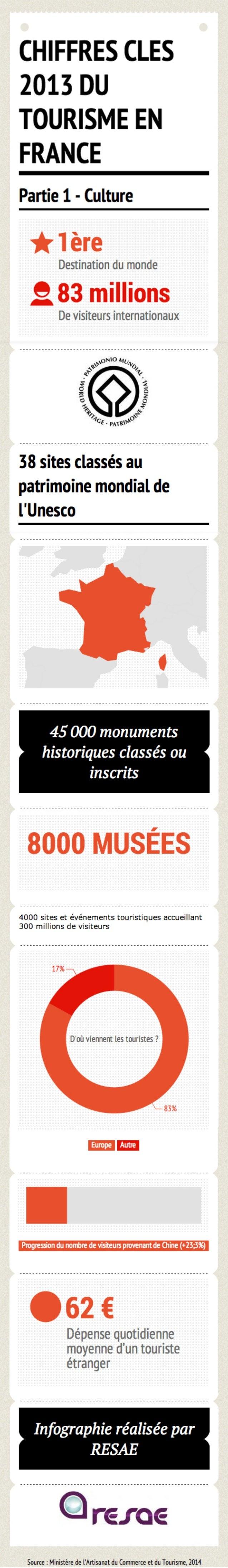 [Infographie] Chiffres clés du tourisme français en 2013 - Partie 1 : Culture