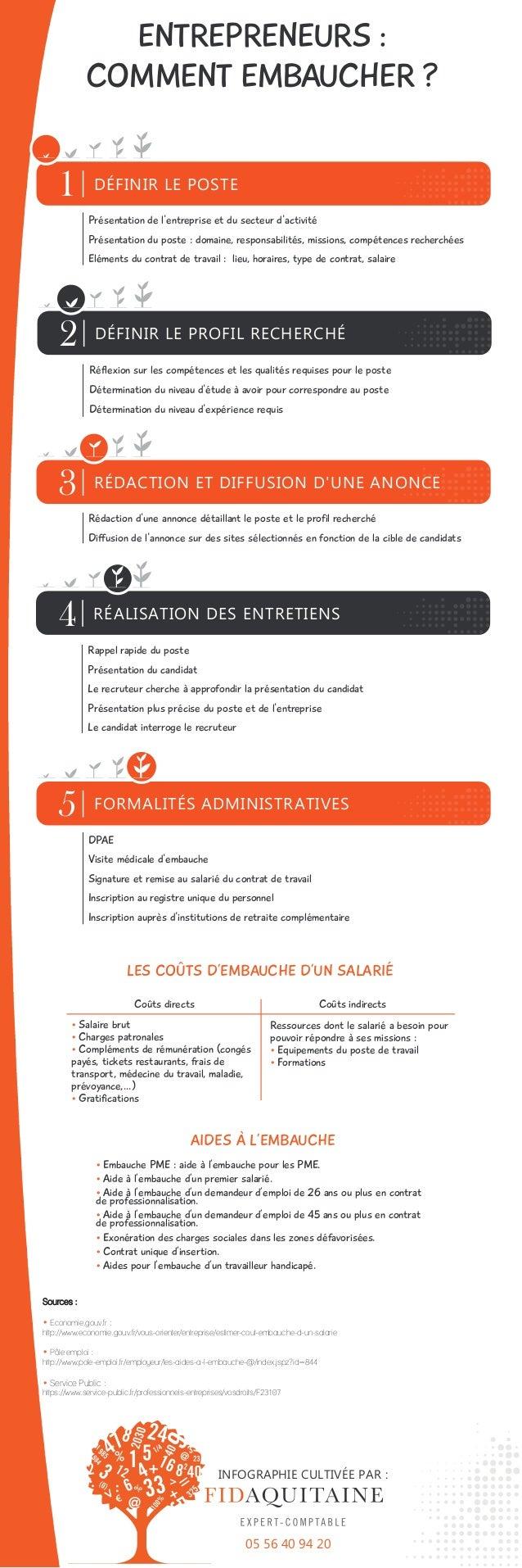 ENTREPRENEURS : COMMENT EMBAUCHER ? Sources : • Economie.gouv.fr : http://www.economie.gouv.fr/vous-orienter/entreprise/es...