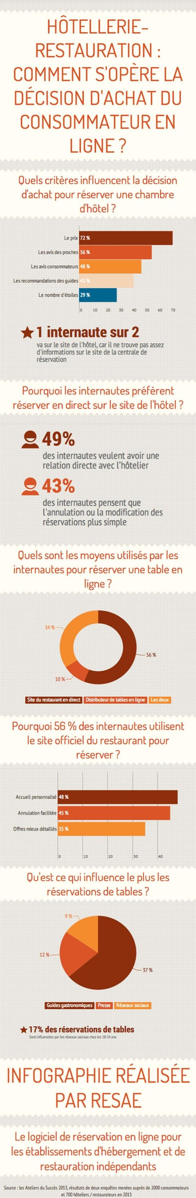 [Infographie] Hôtellerie-restauration : comment s'opère la décision d'achat du consommateur en ligne ?